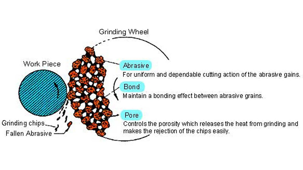 What is a Grinding Wheel?
